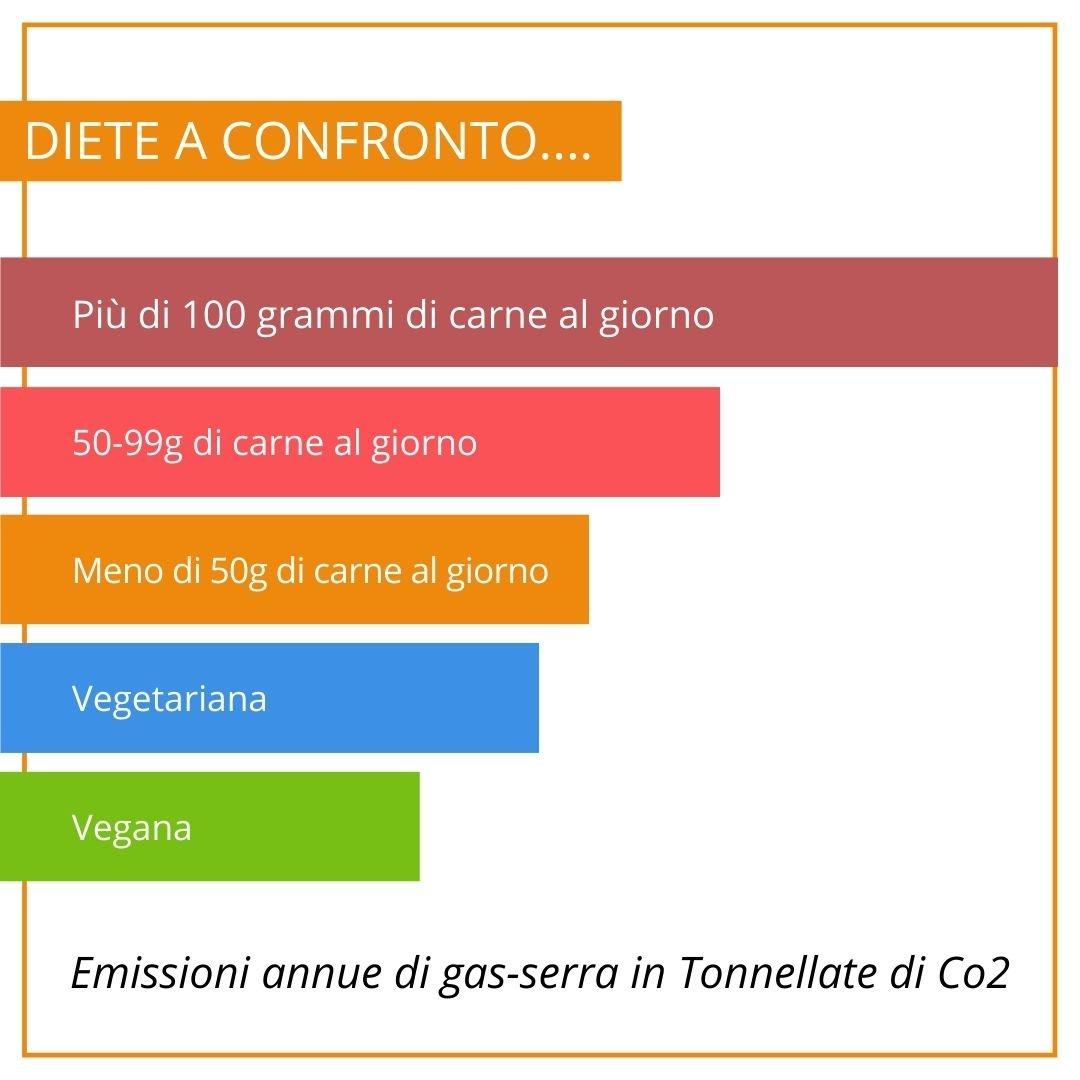 diete_impatto_ambientale
